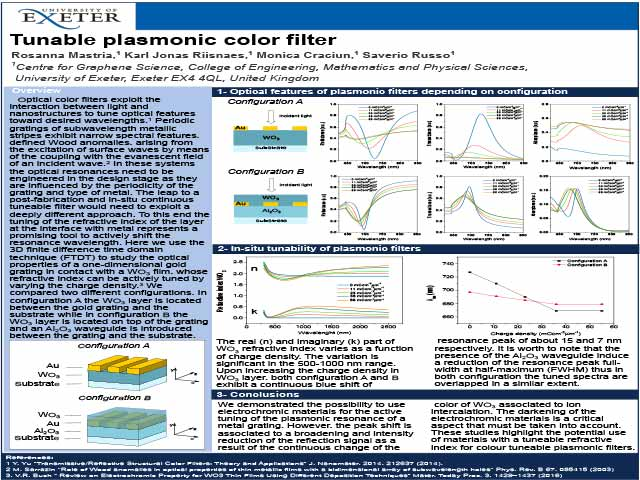 Tunable plasmonic color filter